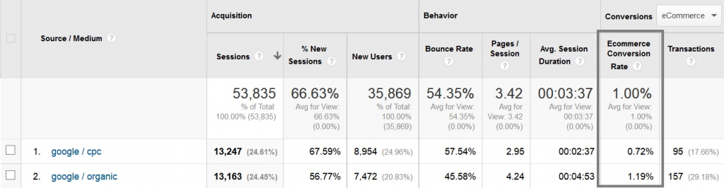 conversation rate google analytics