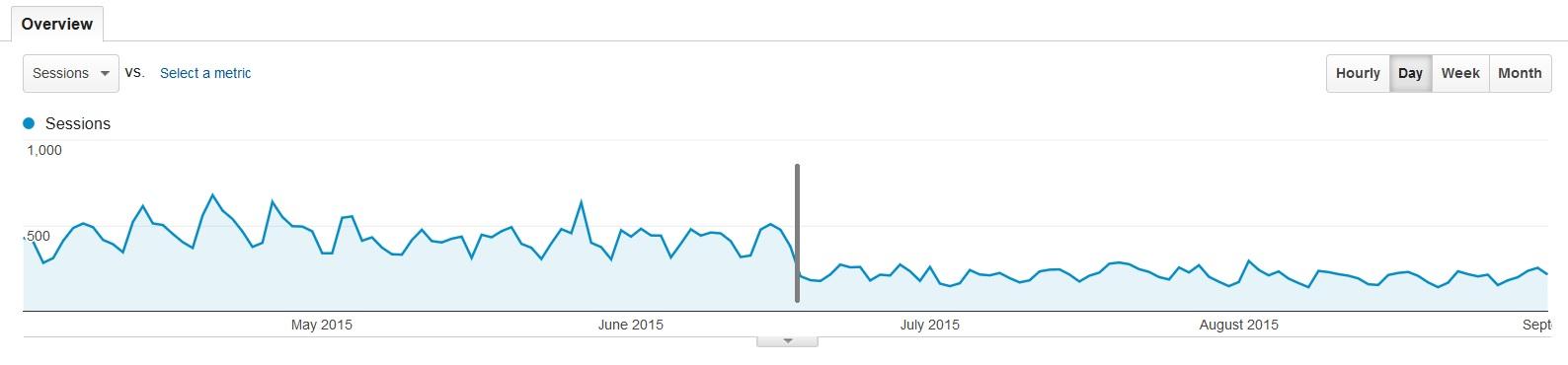 Google Panda Penalty Chart Singularity