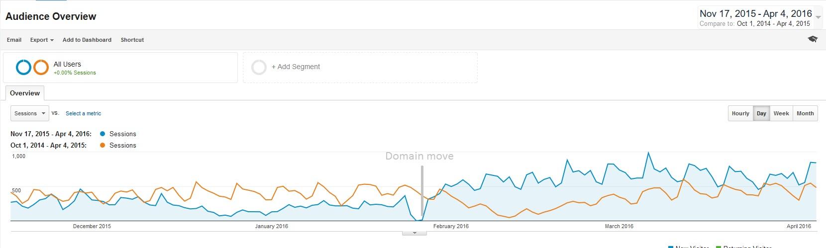 Google Panda Recovery Chart
